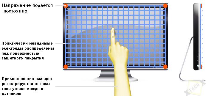 Емкостной дисплей в планшете: принцип работы, преимущества и недостатки