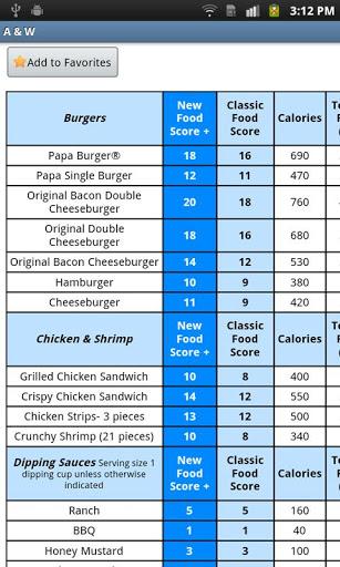 Приложение Restaurant Weight Loss для планшетов на Android