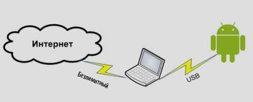 Как сидеть в интернете с планшета через компьютер