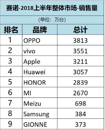 Oppo — лидер по продажам смартфонов в Китае, а Apple — по доходам