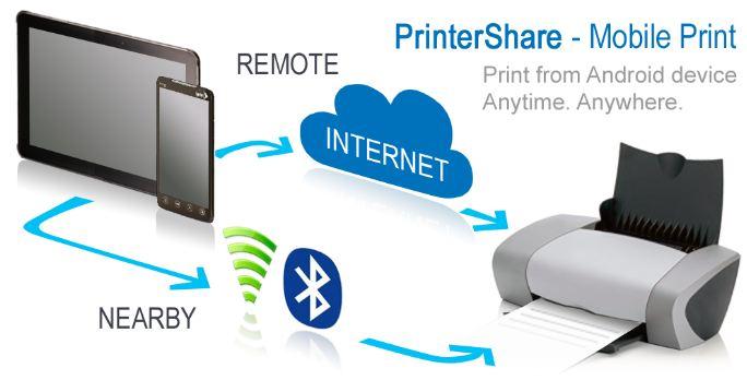Как подключить принтер к планшету через WiFi?