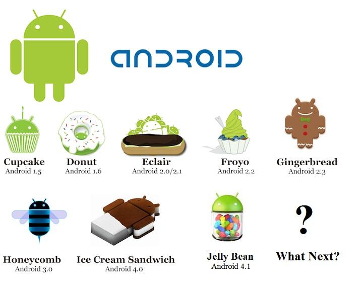 Выбираем лучшую версию Андроид для планшета