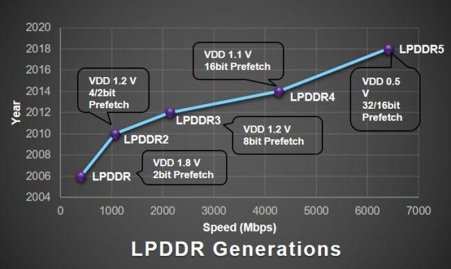 LPDDR5-evolution