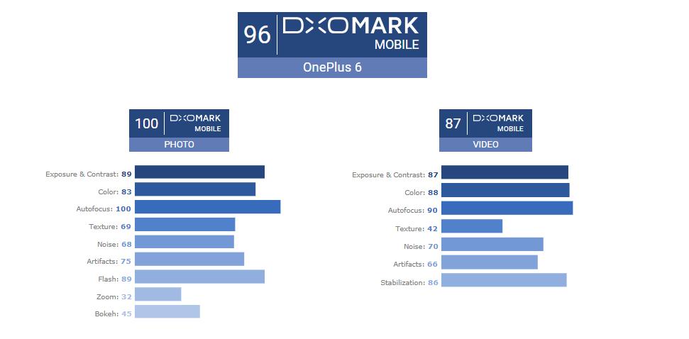 OnePlus 6 обошел в рейтинге DxOMark iPhone 8 Plus