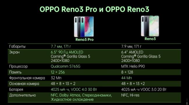телефоны Reno3 и Reno3 Pro