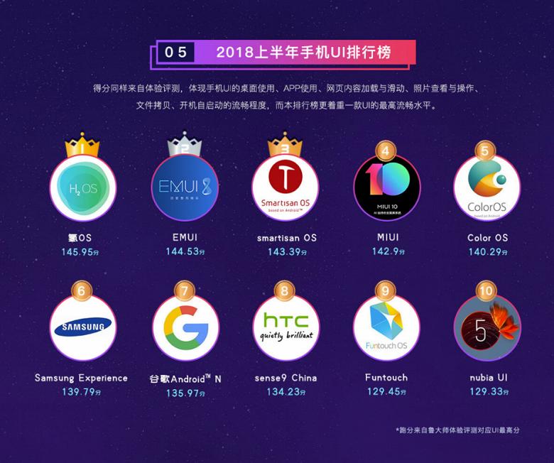 Составлен ТОП самых быстрых оболочек для Android