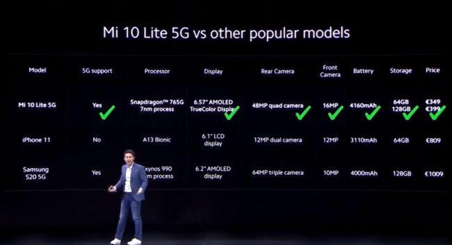 телефон Xiaomi Mi 10 Lite